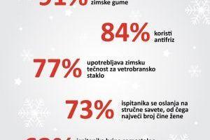 Rezultati MOL Serbia istraživanja o potrebama i ponašanju potrošača tokom zime